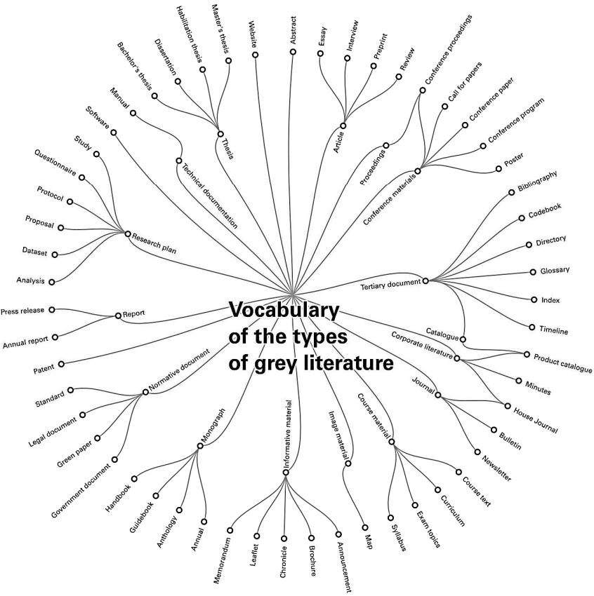Mezinárodní typologie šedé literatury